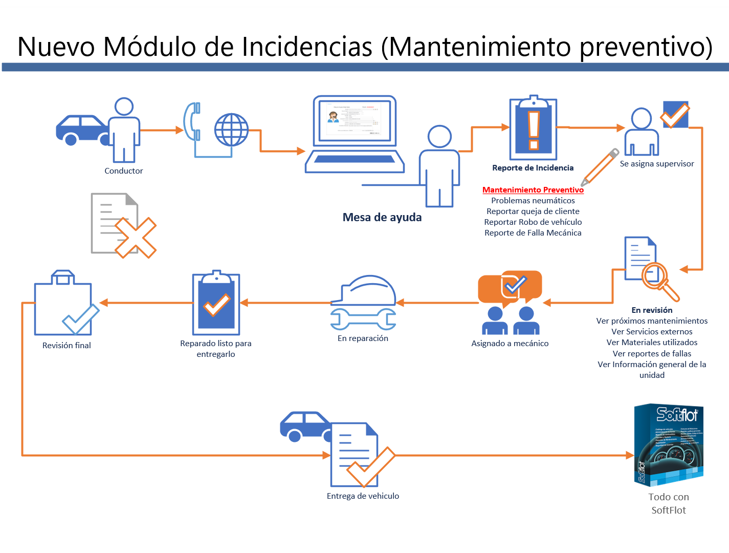 Registro de Incidencia por mantenimiento preventivo