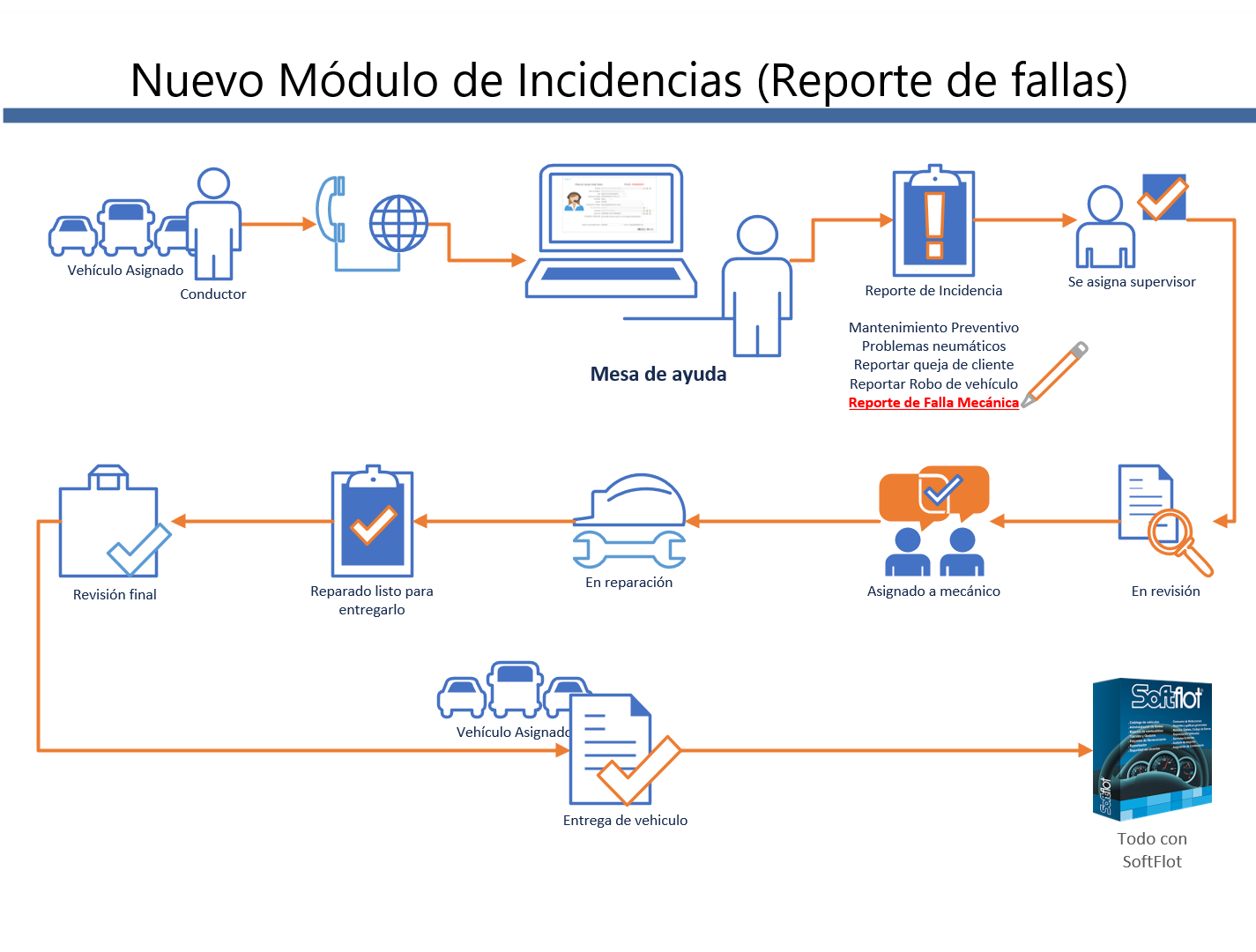 Registro de Incidencia por reporte de fallas